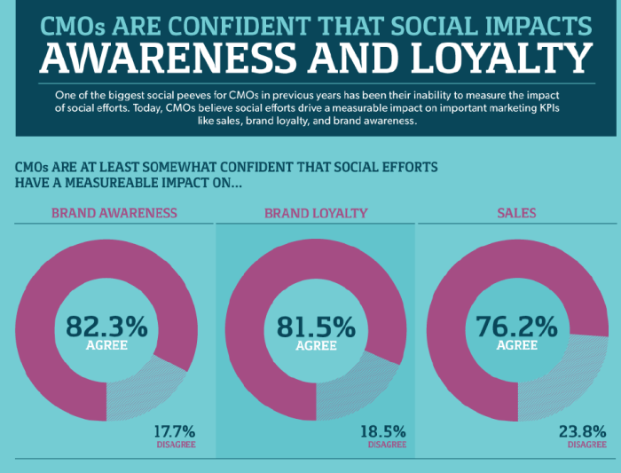 CMO's agree that social media has an impact on sales